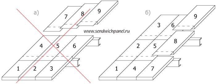 Инструкция по монтажу сэндвич-панелей Статья